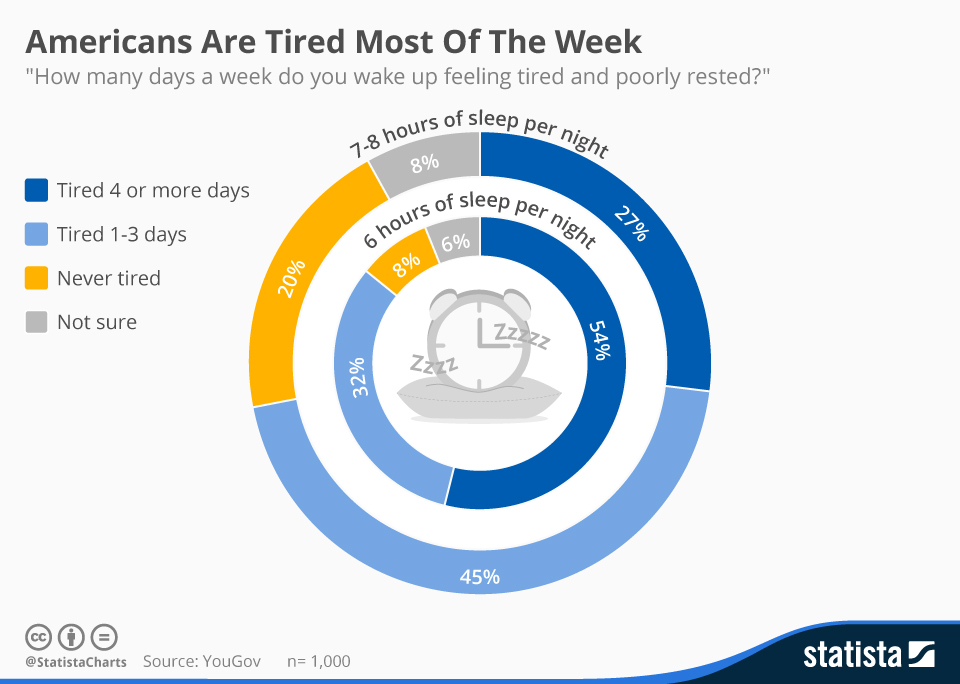 Infographic: Americans Are Tired Most Of The Week | Statista
