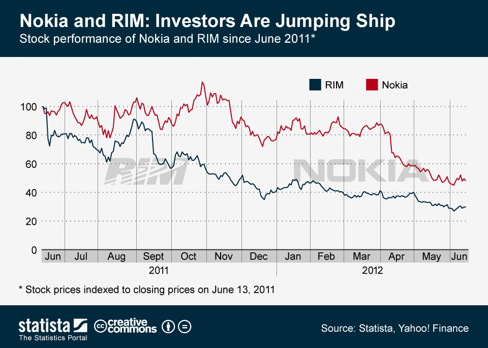 Infographic: Nokia and RIM - Investors Are Jumping Ship | Statista