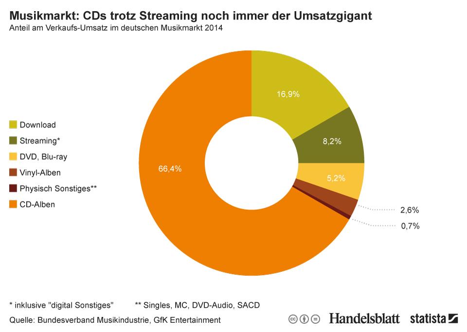 Infografik: Musikmarkt: CDs trotz Streaming noch immer der Umsatzgigant | Statista