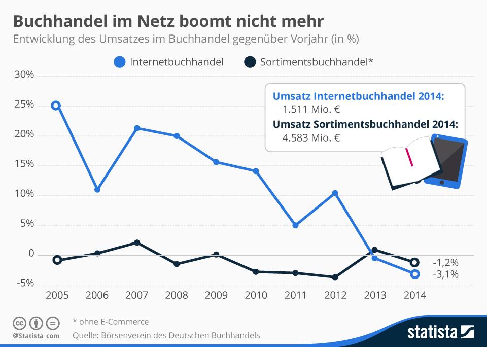 Infografik: Buchhandel im Netz boomt nicht mehr | Statista