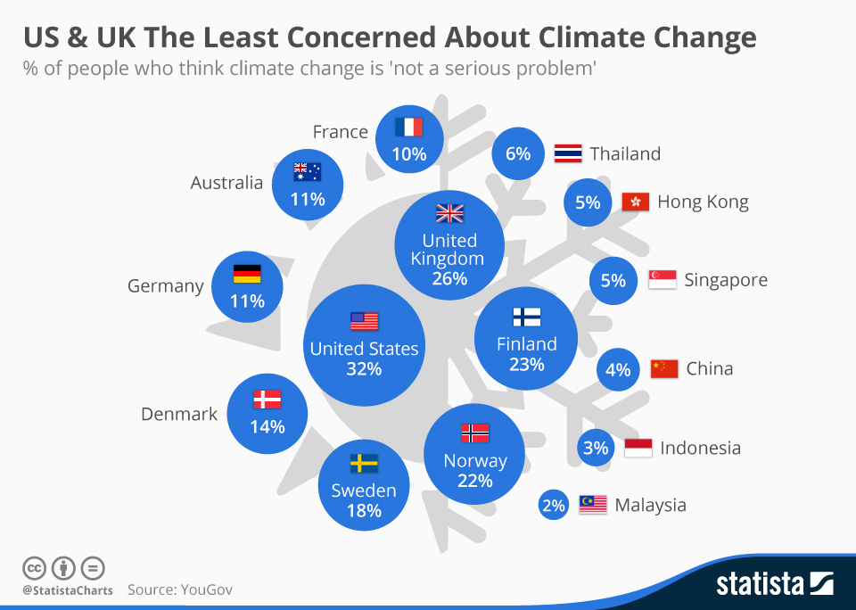 Infographic: US & UK The Least Concerned About Climate Change  | Statista