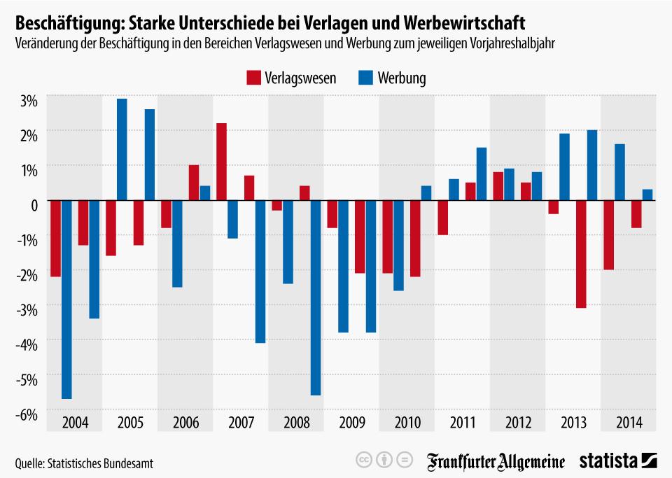 Infografik: Beschäftigung: Starke Unterschiede bei Verlagen und Werbewirtschaft | Statista