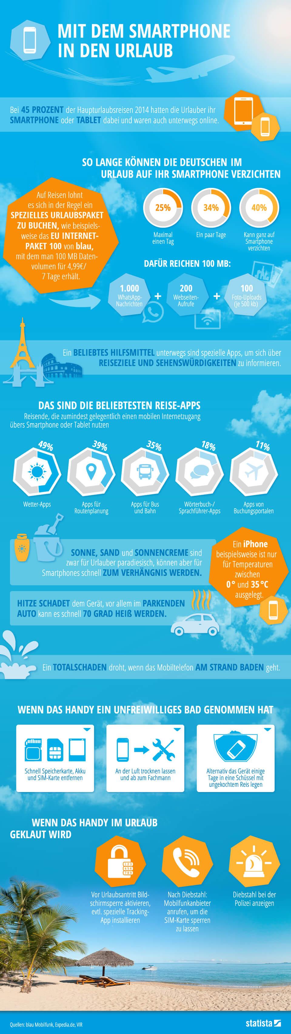 Infografik: Mit dem Smartphone in den Urlaub | Statista