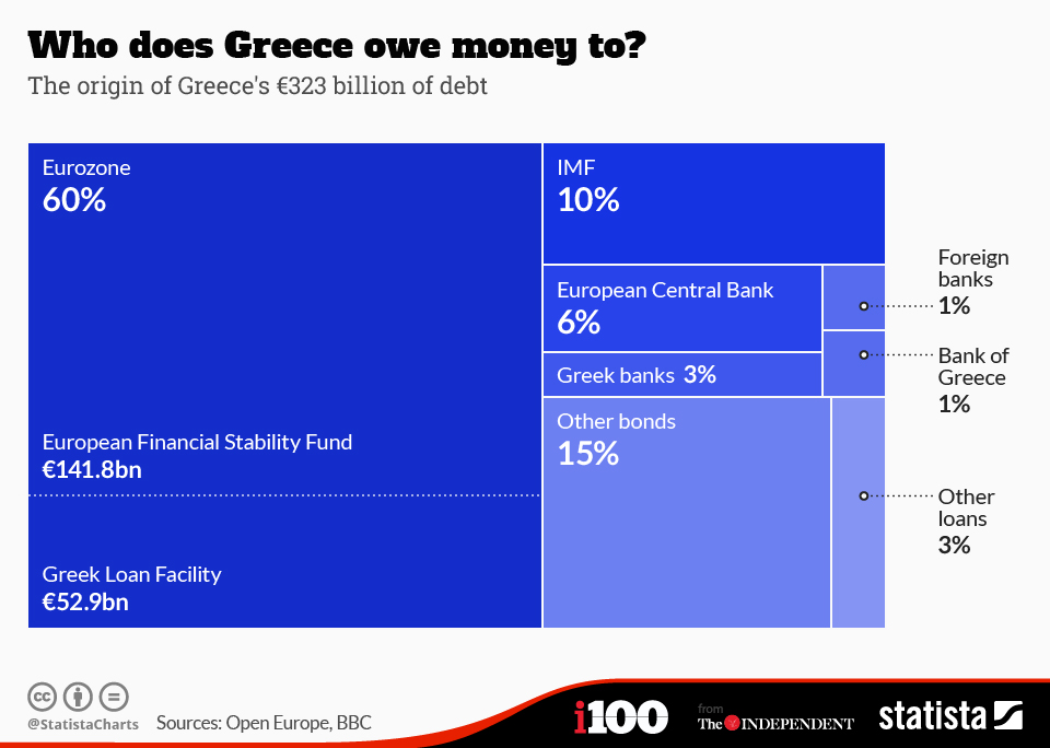 Infographic: Who does Greece owe money to? | Statista