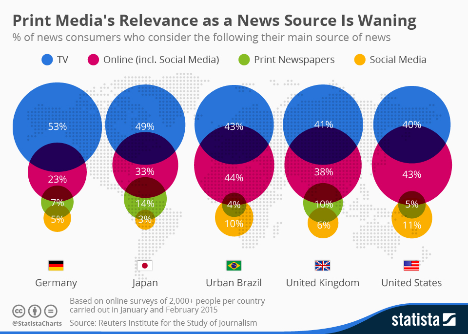 Infographic: Print Media's Relevance as a News Source Is Waning | Statista