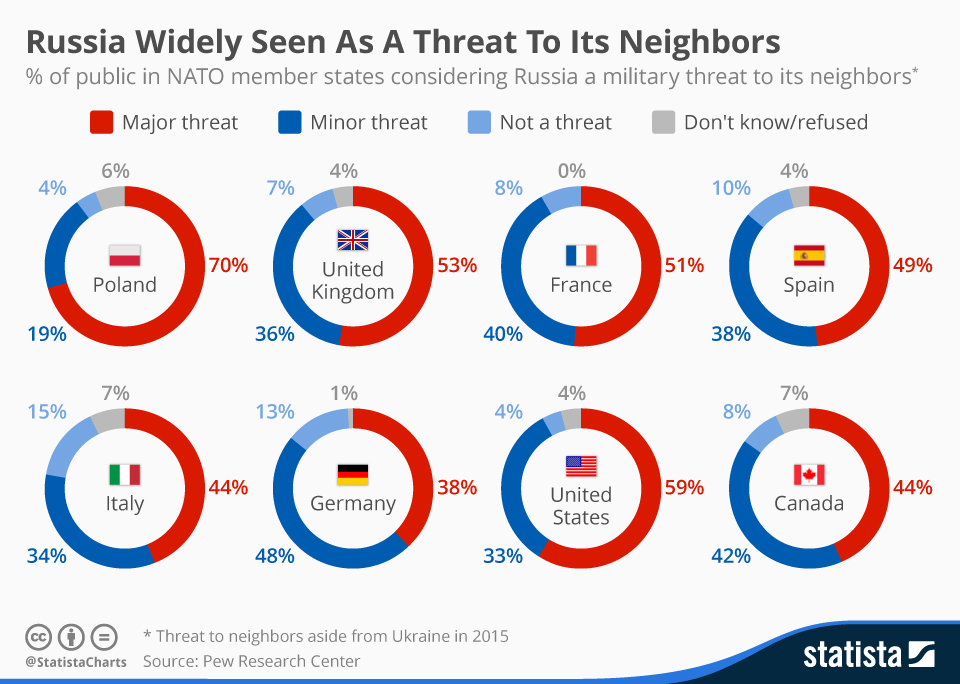 Infographic: Russia Widely Seen As A Threat To Its Neighbors | Statista