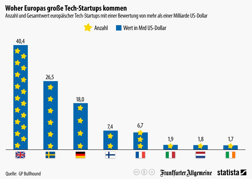 Infografik: Woher Europas große Tech-Startups kommen   Statista
