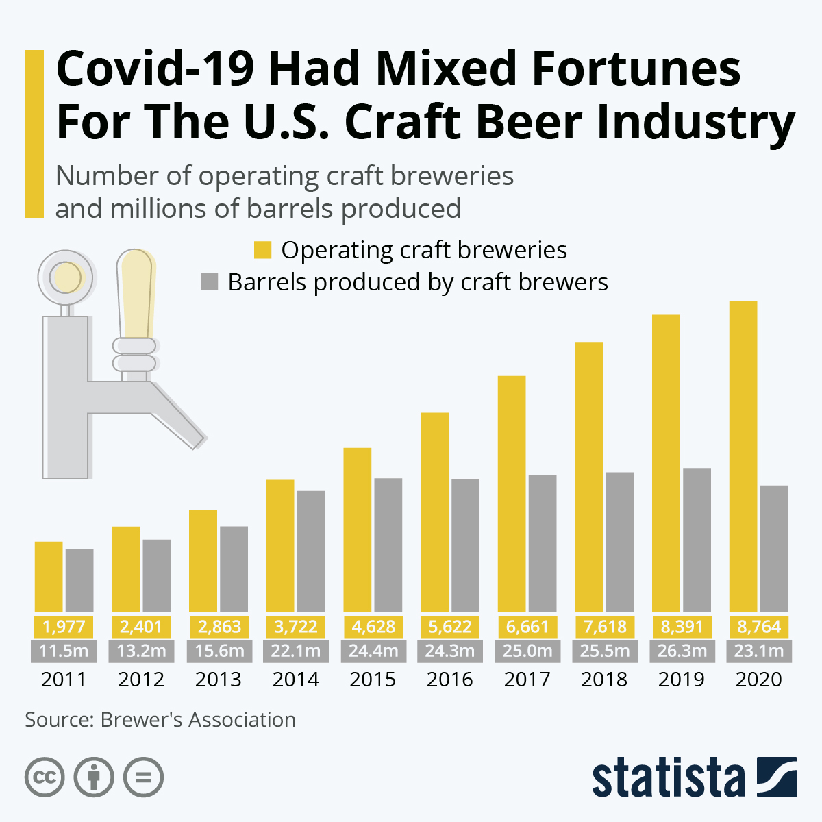 Infographic: Covid-19 Had Mixed Fortunes For The U.S. Craft Beer Industry | Statista