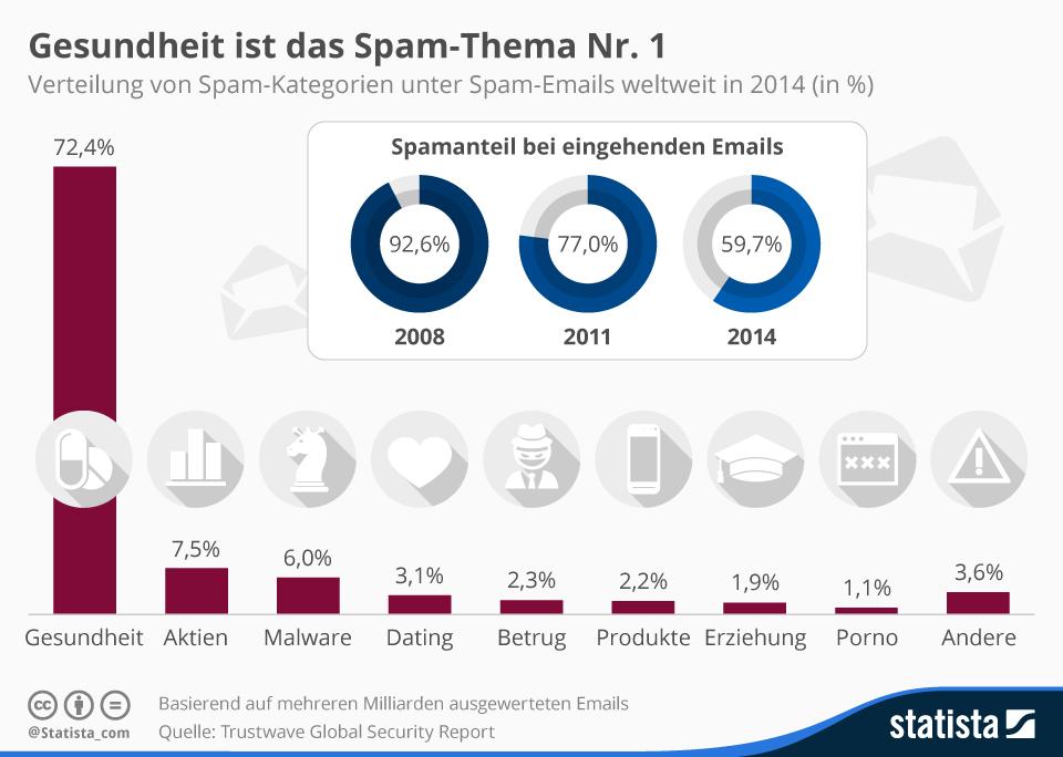 Infografik: Gesundheit ist das Spam-Thema Nr. 1 | Statista