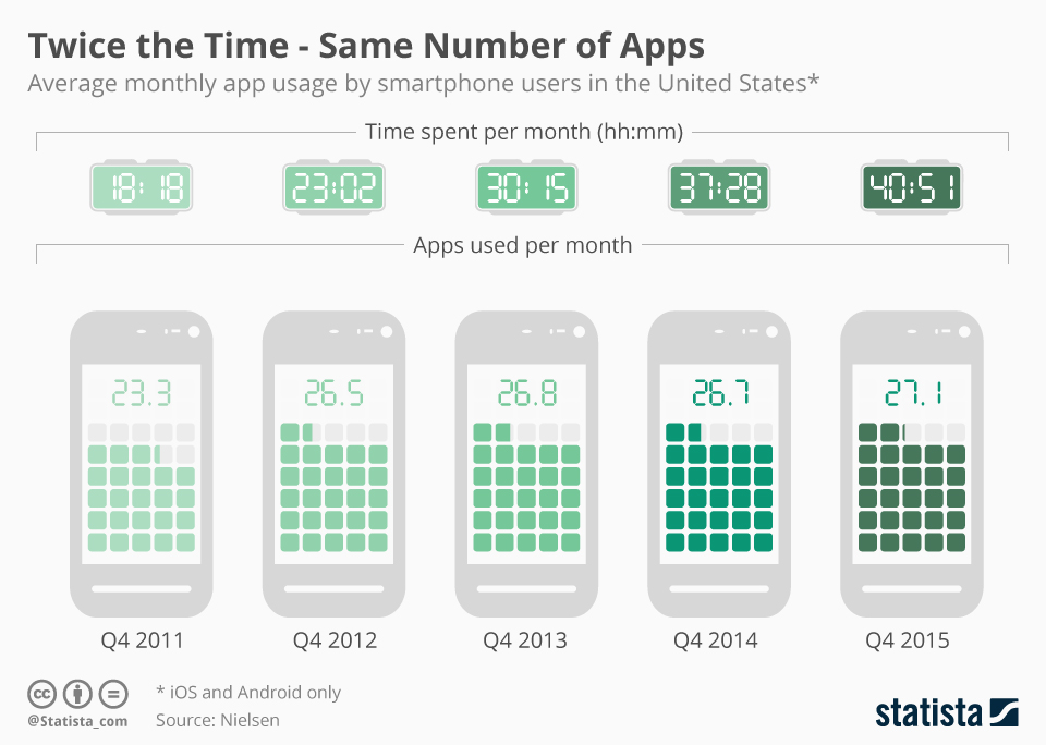 Infographic: Twice the Time - Same Number of Apps | Statista