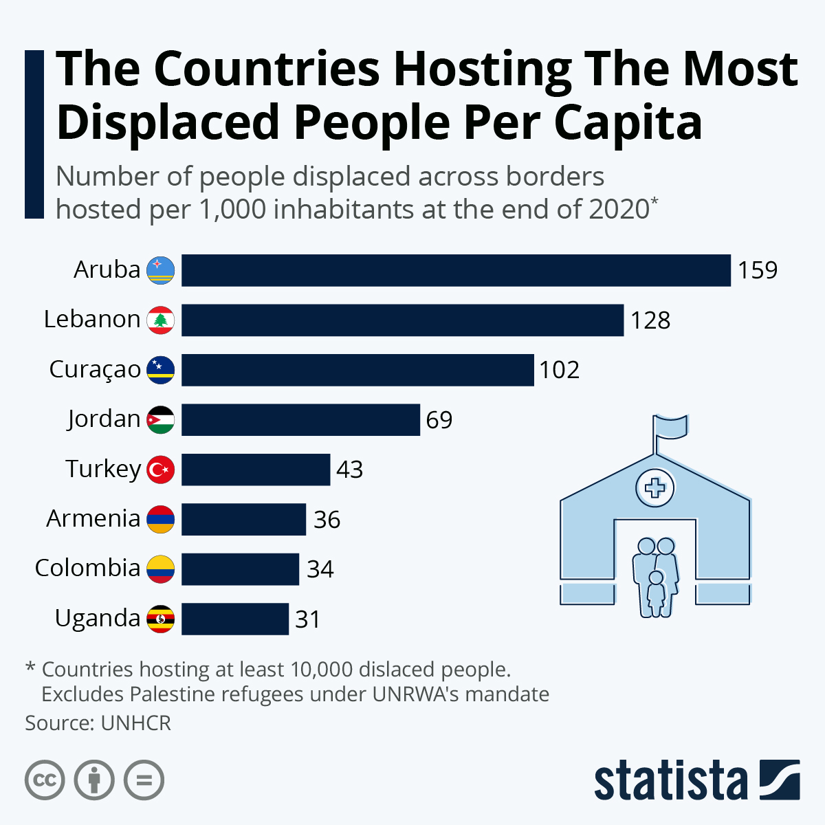 Infographic: The Countries With The Most Refugees Per Capita | Statista