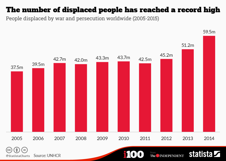 Infographic: The number of displaced people has reached a record high | Statista