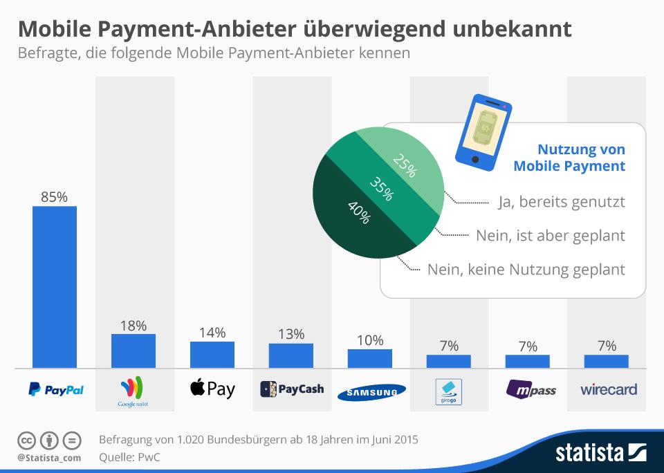 Infografik: Mobile Payment-Anbieter überwiegend unbekannt | Statista