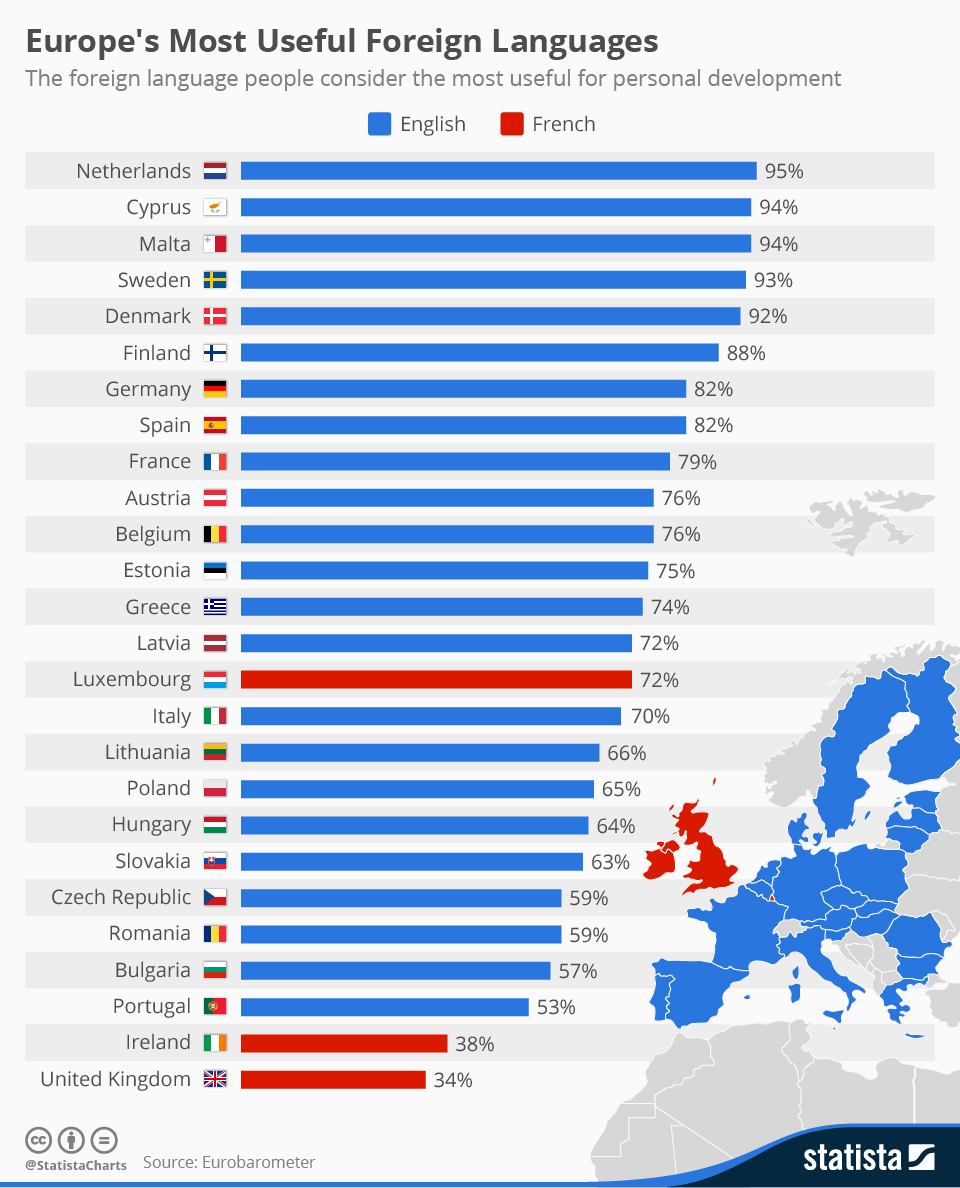 Infographic: Europe's Most Useful Foreign Languages | Statista
