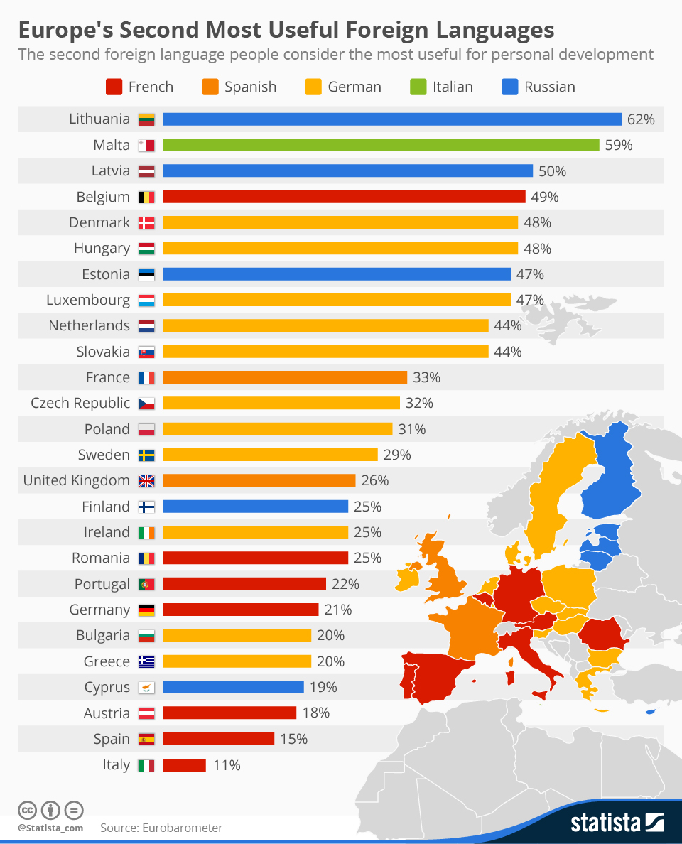 Infographic: Europe's Second Most Useful Foreign Languages  | Statista