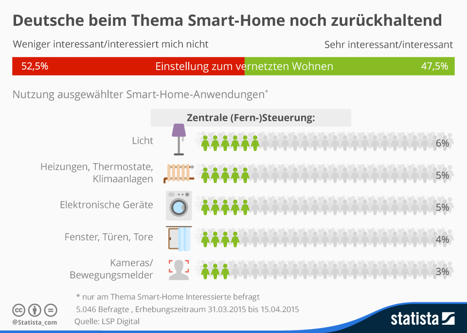 Infografik: Deutsche beim Thema Smart-Home noch zurückhaltend | Statista