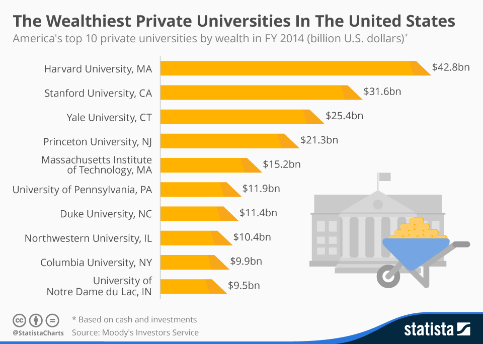 Infographic: The Wealthiest Private Universities In The United States | Statista