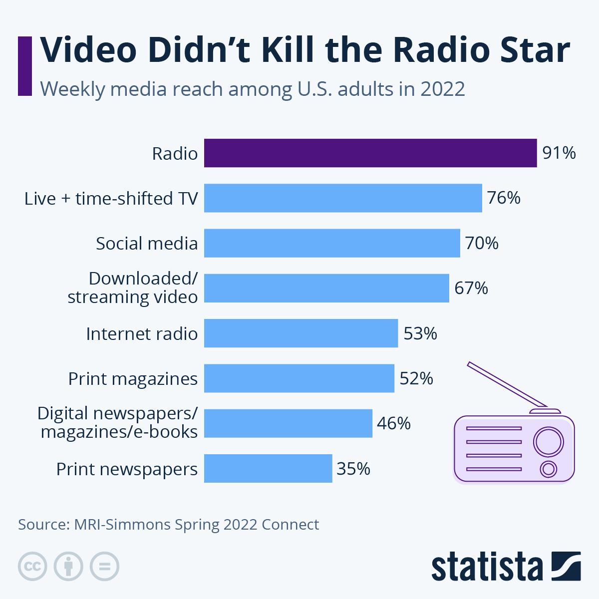 Infographic: Radio's Unparalleled Reach | Statista