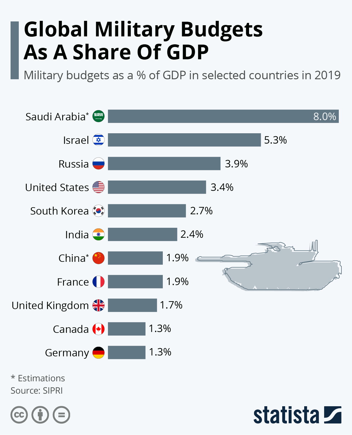 Infographic: The Biggest Military Budgets As A Share Of GDP | Statista