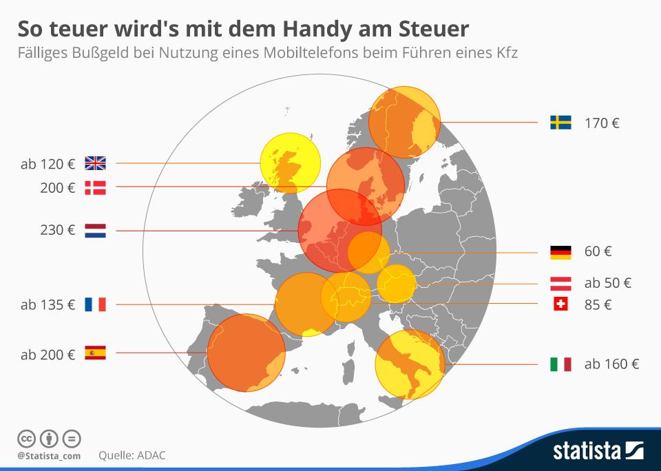 Infografik: So teuer wird's mit dem Handy am Steuer | Statista