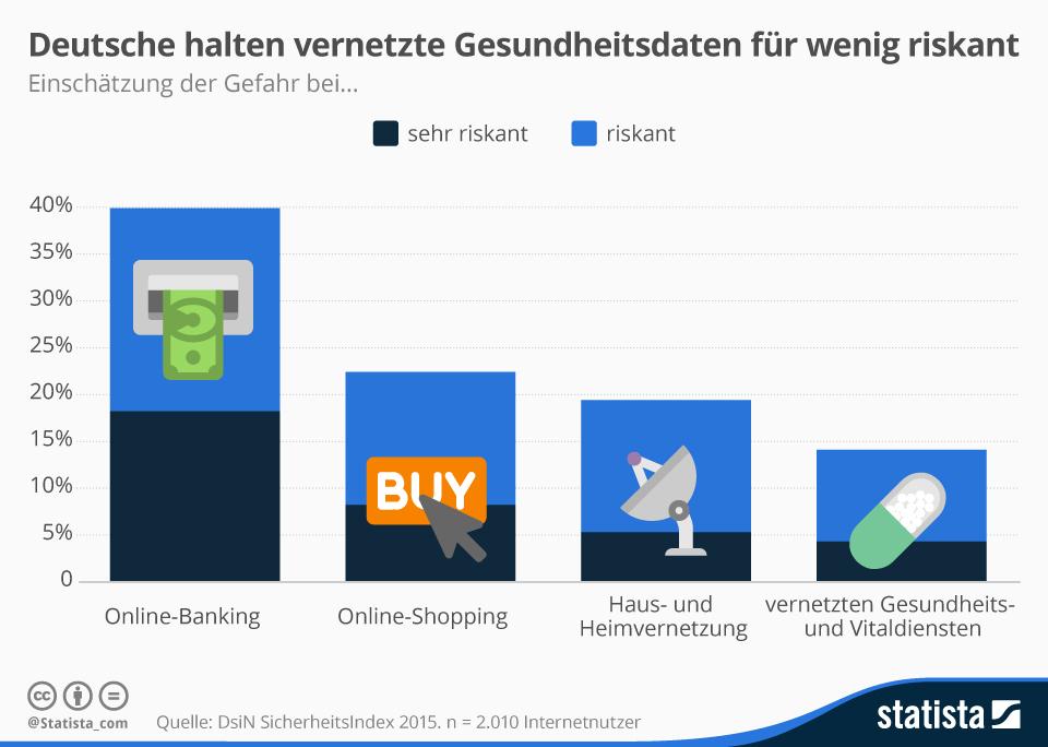 Infografik: Deutsche sehen mehr Gefahr bei Online-Shopping als bei vernetzten Gesundheitsdaten | Statista