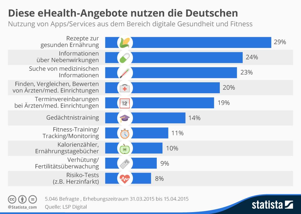 Infografik: Diese eHealth-Angebote nutzen die Deutschen | Statista