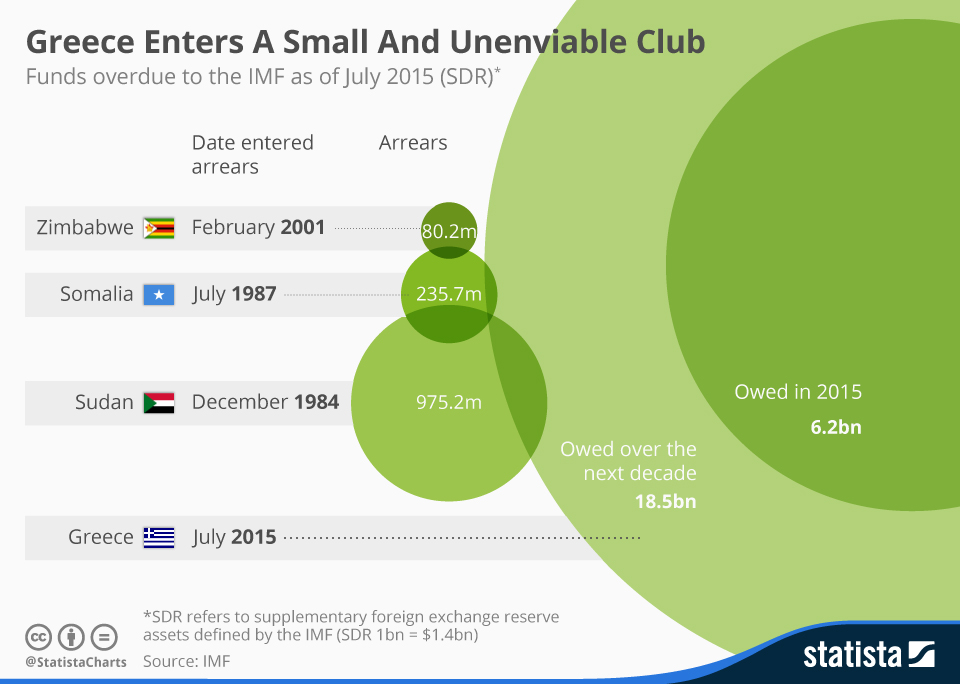 Infographic: Greece Enters A Small And Unenviable Club | Statista