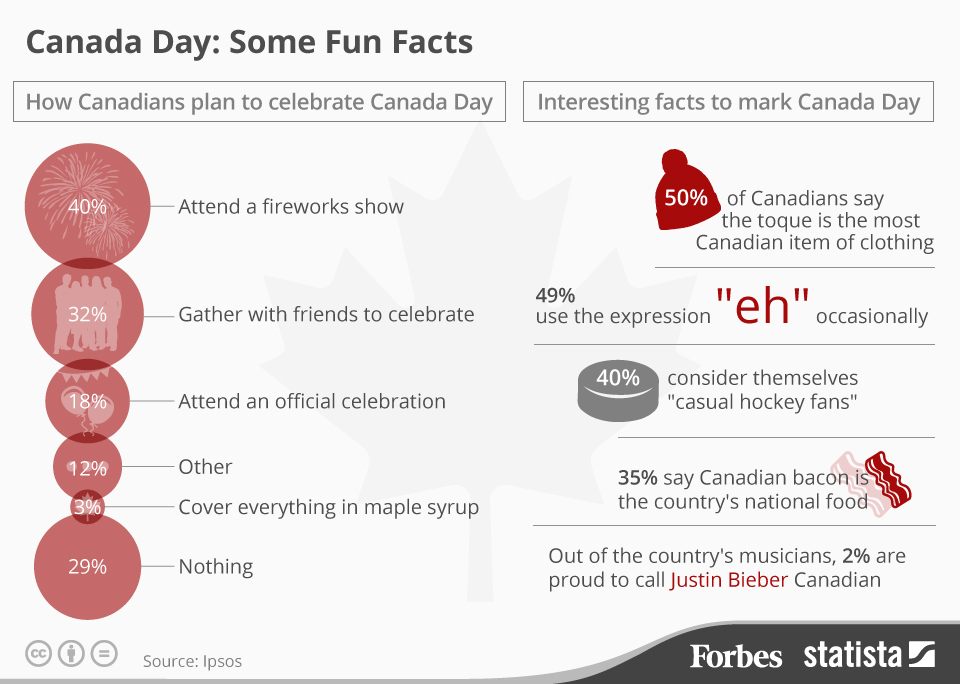 Infographic: Canada Day: Some Fun Facts  | Statista