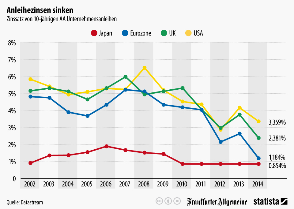 Infografik: Anleihezinsen sinken   Statista
