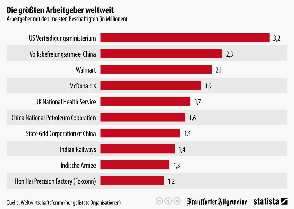 Infografik: Die größten Arbeitgeber weltweit | Statista
