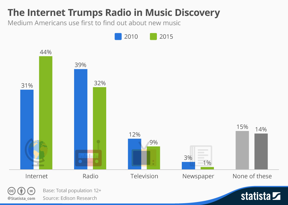 Infographic: The Internet Trumps Radio in Music Discovery | Statista