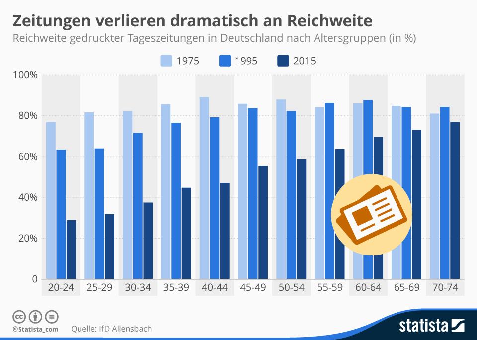 Infografik: Zeitungen verlieren dramatisch an Reichweite | Statista