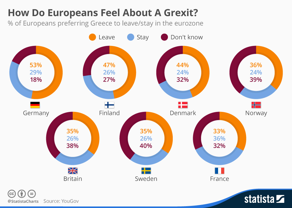 Infographic: How Do Europeans Feel About A Grexit?  | Statista