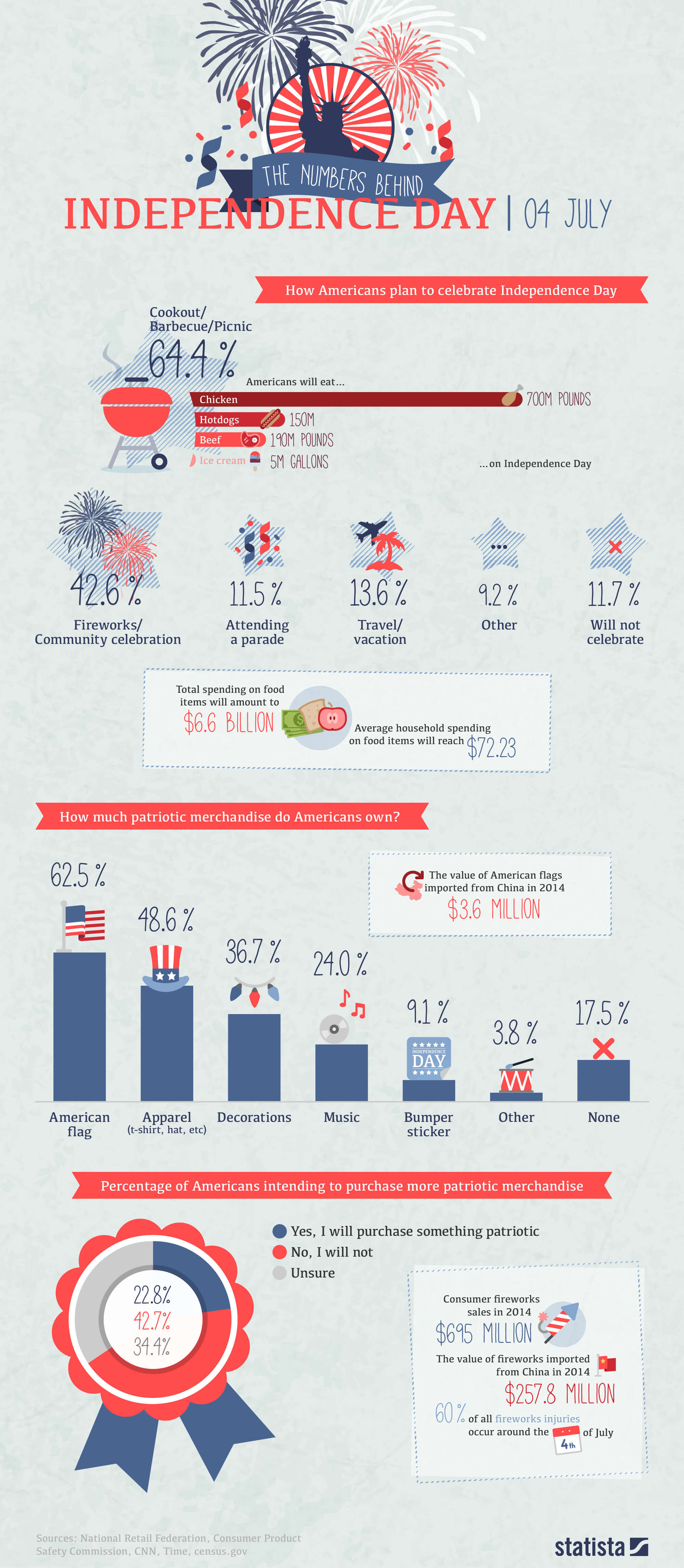 Infographic: Independence Day By The Numbers | Statista