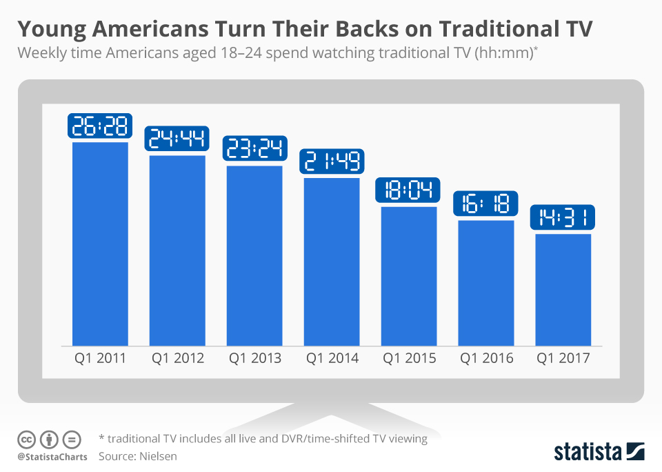 Infographic: Young Americans Turn Their Backs on Traditional TV | Statista