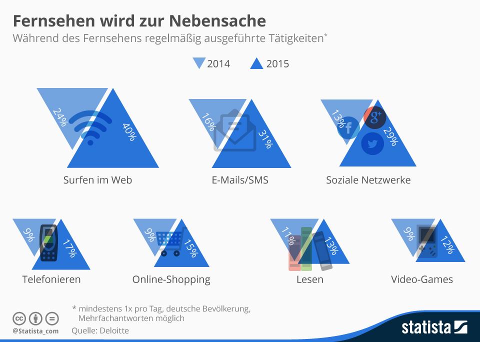 Infografik: Fernsehen wird zur Nebensache   Statista