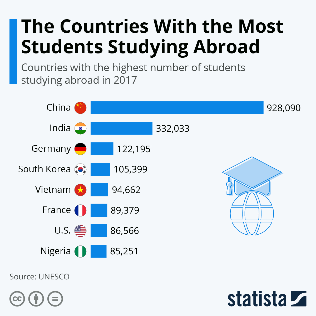 Infographic: The Countries With The Most Students Studying Abroad | Statista