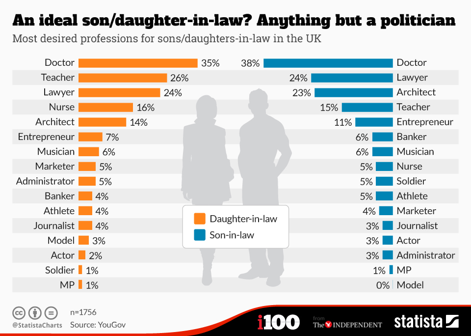 Infographic: An ideal son/daughter-in-law? Anything but a politician | Statista
