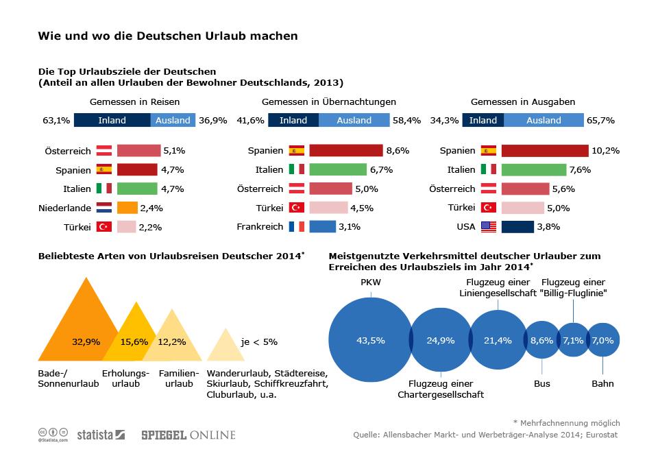 Infografik: Wie und wo die Deutschen Urlaub machen   Statista