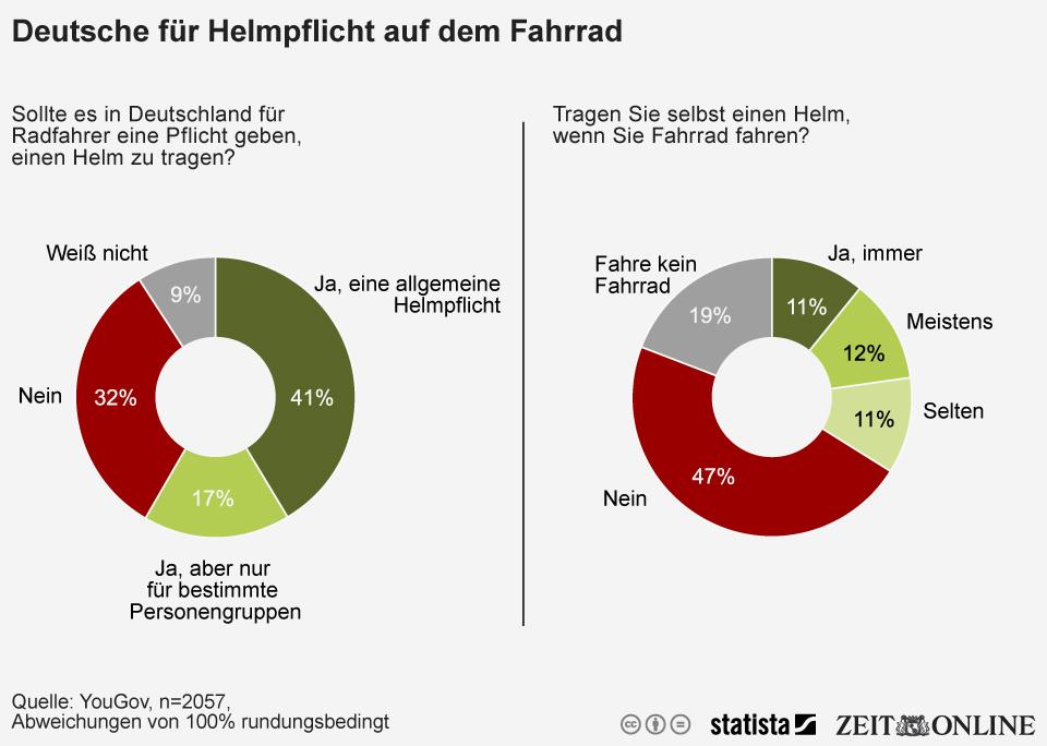Infografik: Deutsche für Helmpflicht auf dem Fahrrad - tragen aber selbst selten einen Helm | Statista