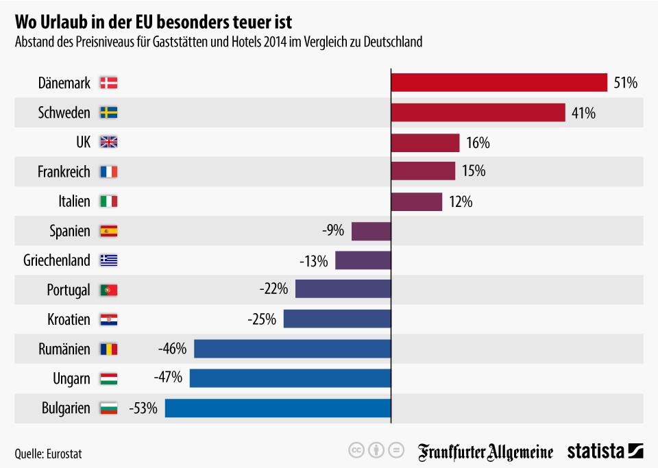 Infografik: Wo Urlaub in der EU besonders teuer ist | Statista