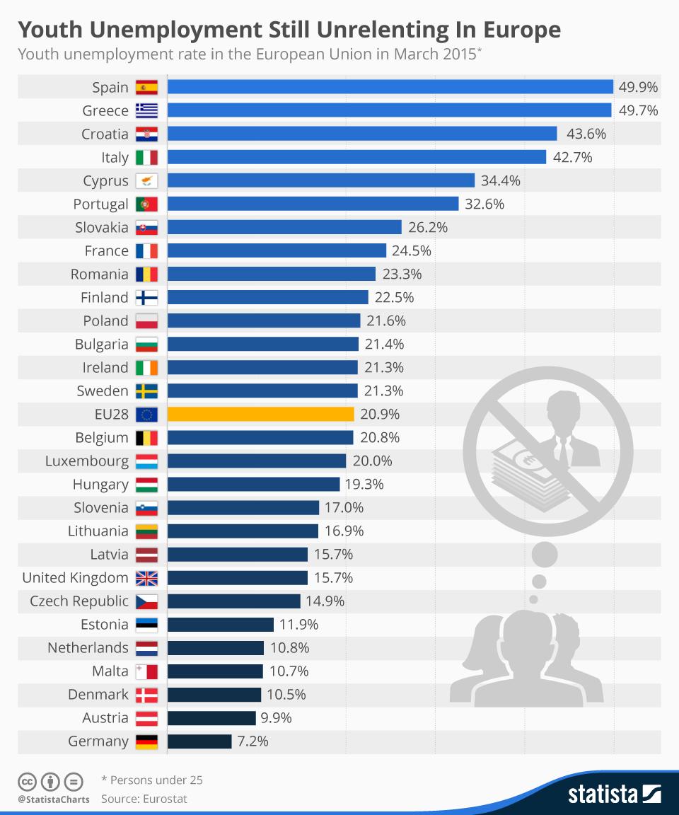 Infographic: Youth Unemployment Still Unrelenting in Europe   Statista