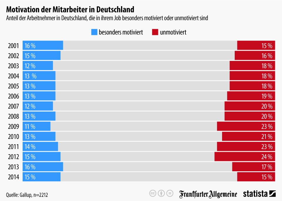 Infografik: Motivation der Mitarbeiter in Deutschland | Statista
