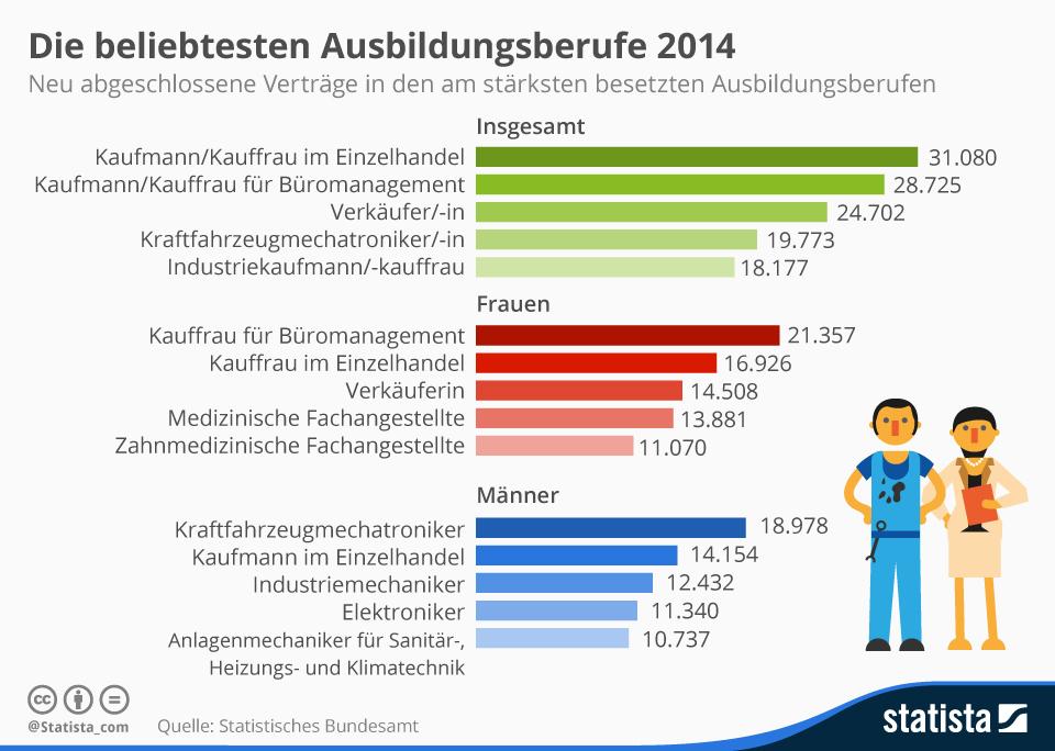 Infografik: Die beliebtesten Ausbildungsberufe 2014 | Statista