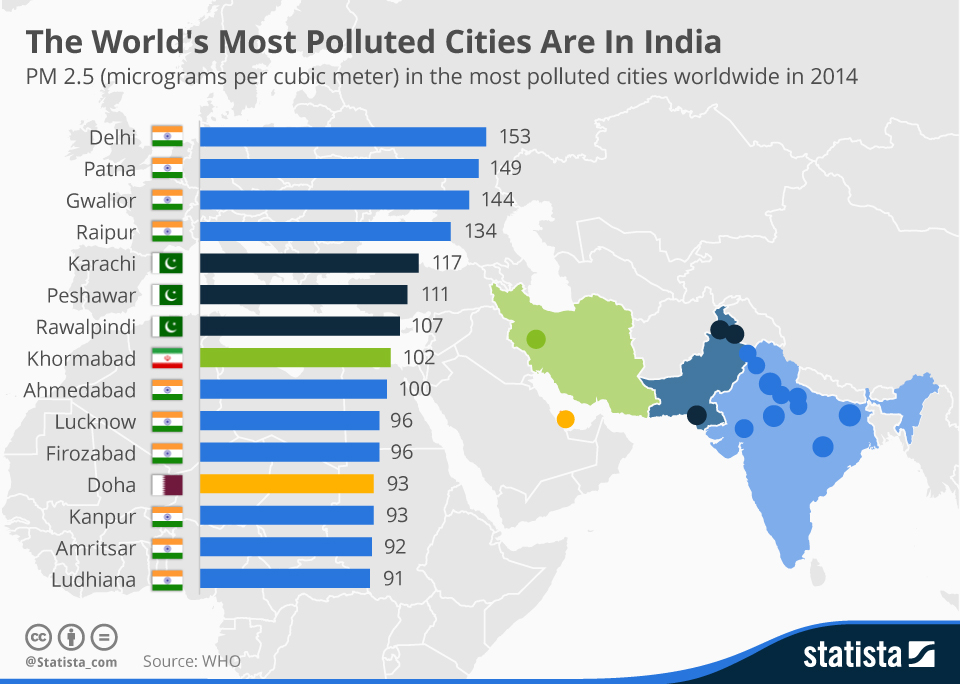Infographic: The World's Most Polluted Cities Are In India | Statista