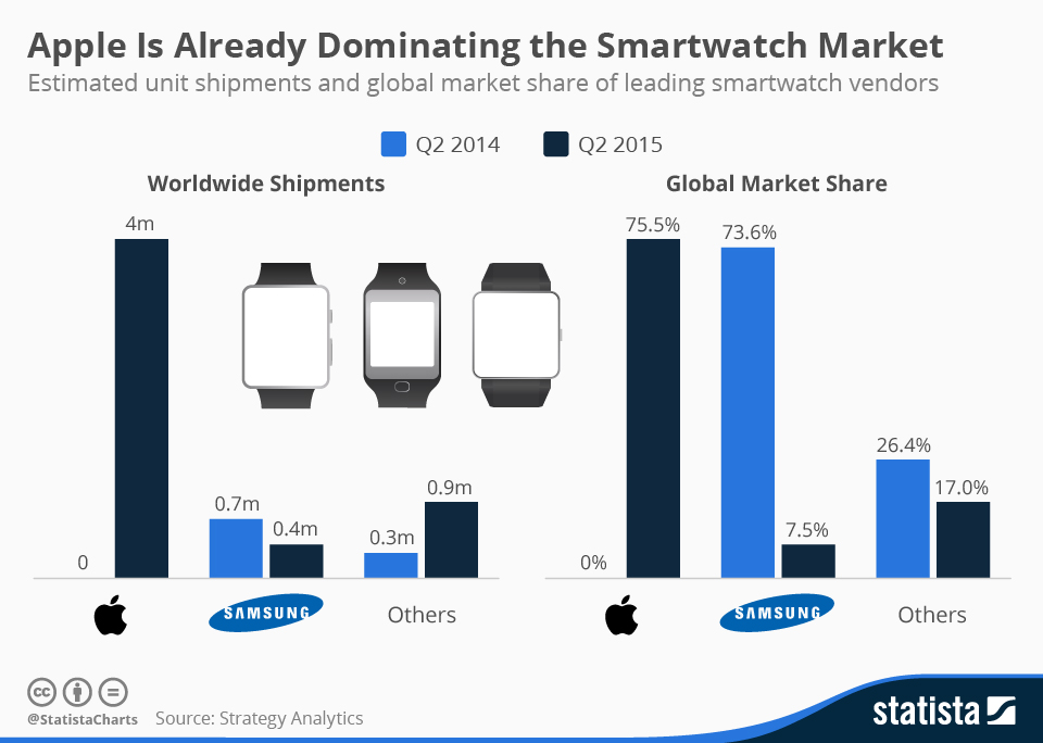 Infographic: Apple Is Already Dominating the Smartwatch Market | Statista