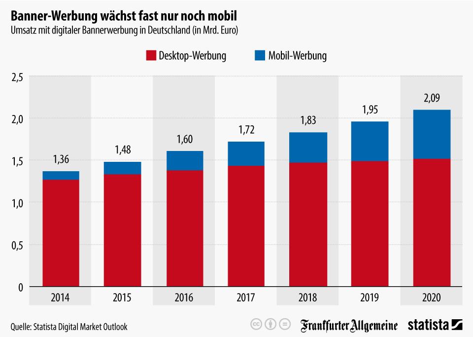 Infografik: Banner-Werbung wächst fast nur noch mobil   Statista