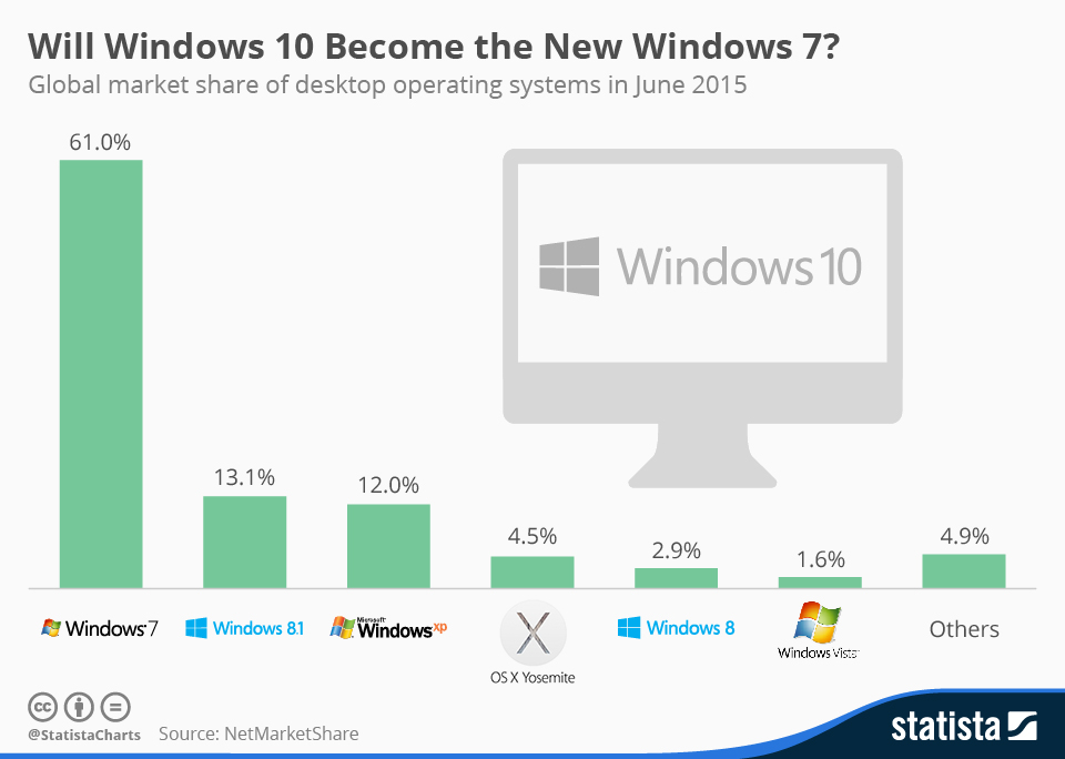Infographic: Will Windows 10 Become the New Windows 7? | Statista