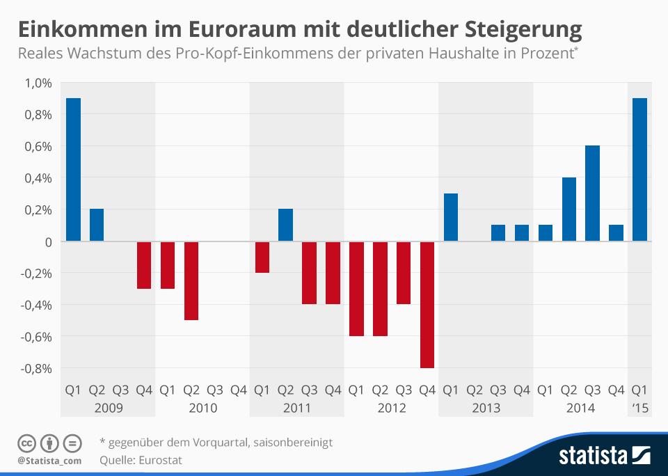 Infografik: Pro-Kopf-Einkommen im Euroraum mit deutlichster Steigerung seit der Krise   Statista