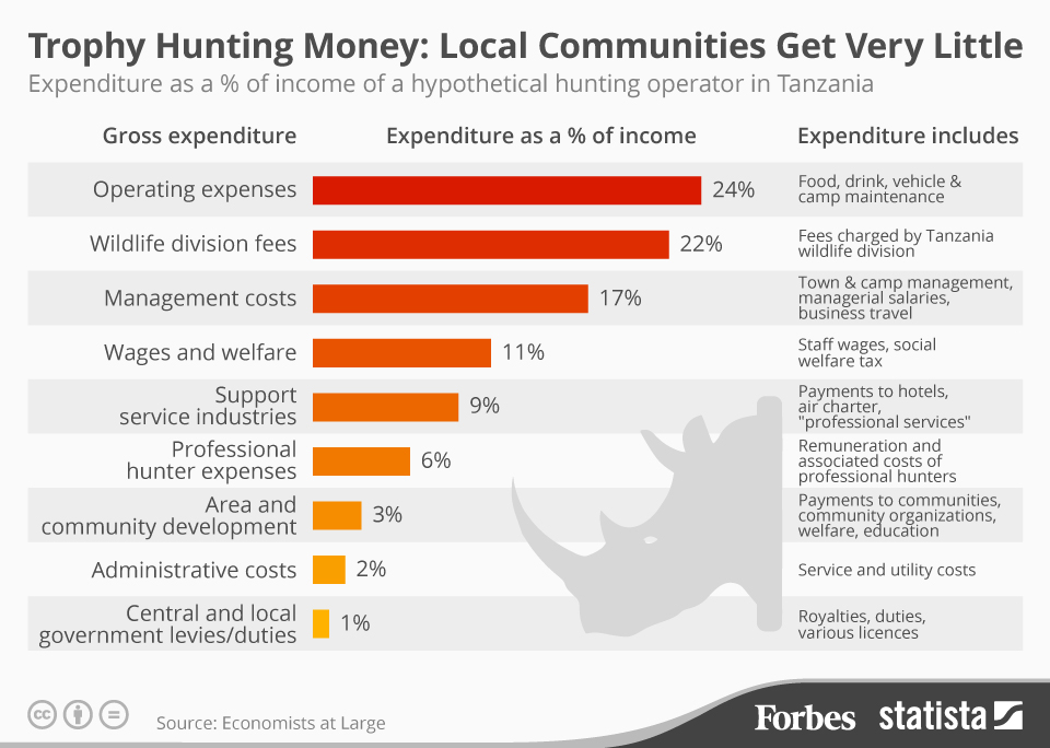 Infographic: Trophy Hunting Money: Local Communities Get Very Little | Statista